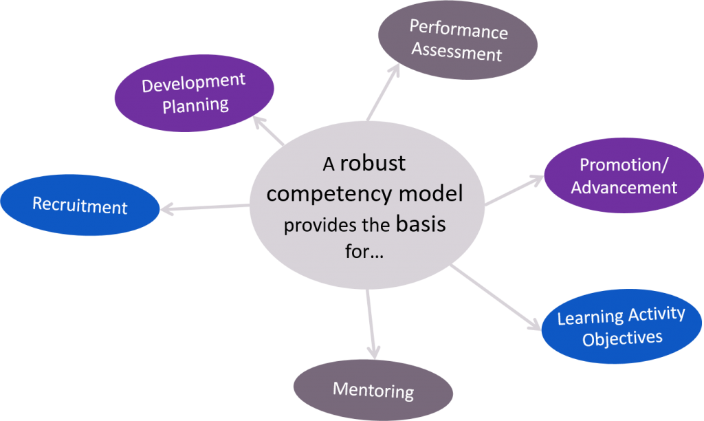 modeling of competence toward better selection A mental modeling method and system may include providing at least one expert model, the at least one expert model including an analytical framework that summarizes subject matter expert-level knowledge.