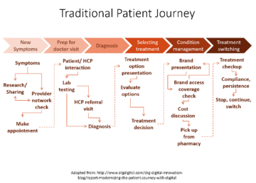 patient centricity, traditional patient journey